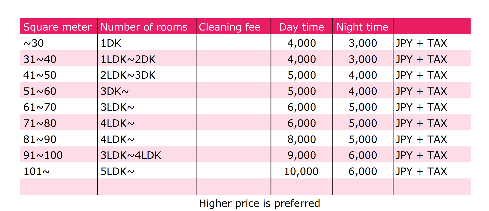 House keeping fee in WAKAYAMA.